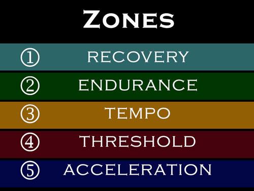 running zones